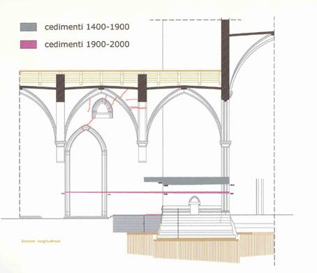 rilievo in sezione della cappella con evidenziati i cedimenti
