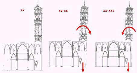 schema dei movimenti nel tempo del Campanile dei Frari causati dai cedimenti strutturali