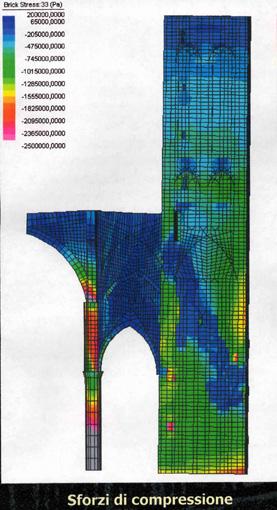 modello matematico degli sforzi di compressione a cui è sottoposto il Campanile